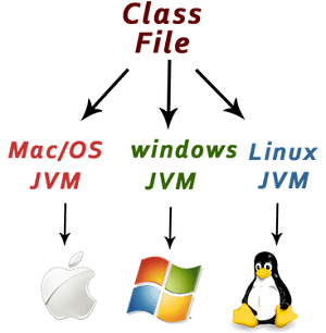 Features of Java - Javatpoint