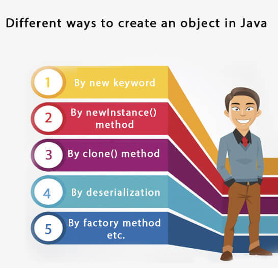 Object in Java | Class in Java - javatpoint