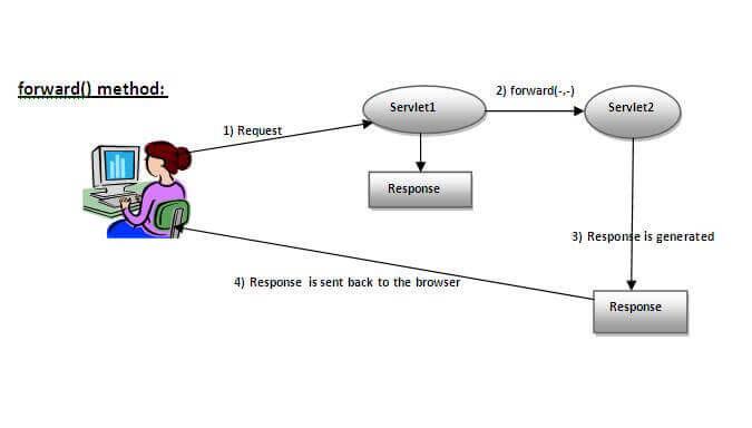 forward() method of RequestDispatcher interface