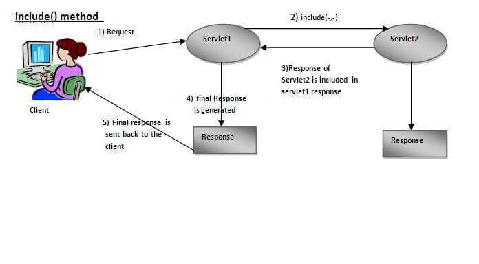 include() method of RequestDispatcher interface