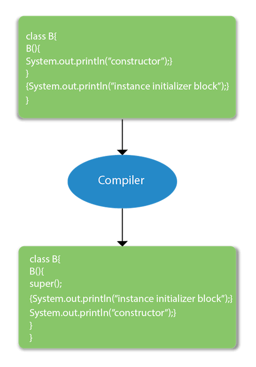 instance initializer block