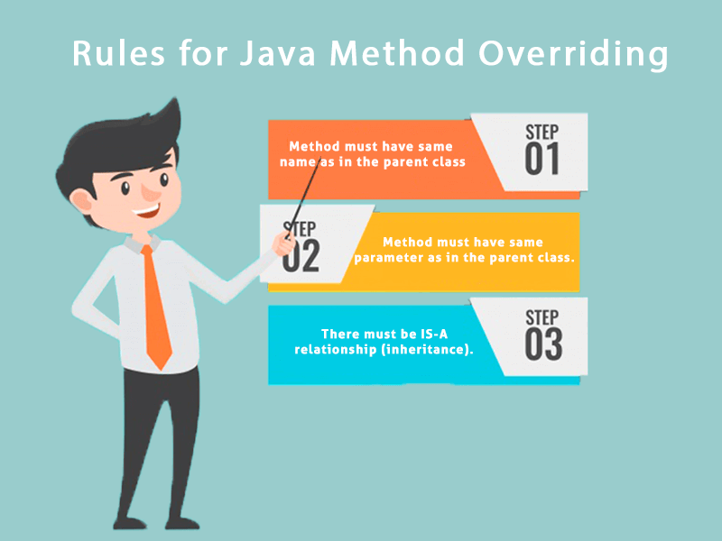 Java Rules for Method Overriding