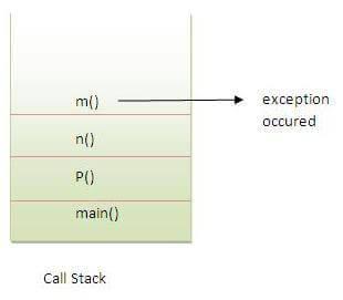 300 Java interview questions | Set 2 - javatpoint