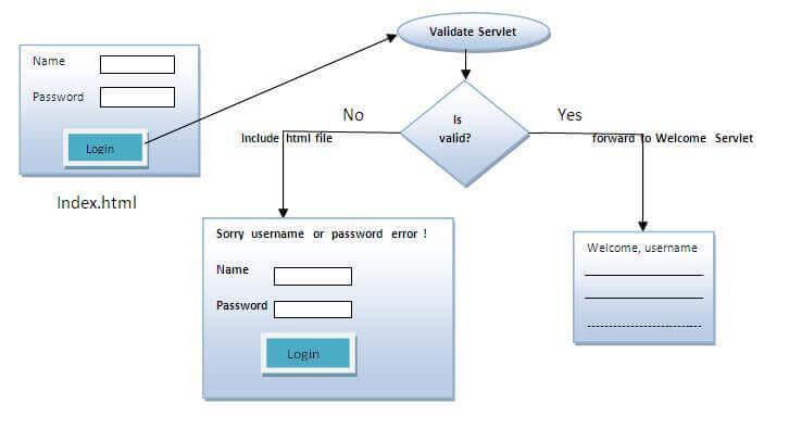 RequestDispatcher interface