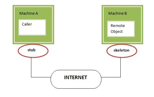 Remote Method Invocation (RMI) - javatpoint