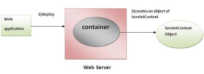 ServletContext interface