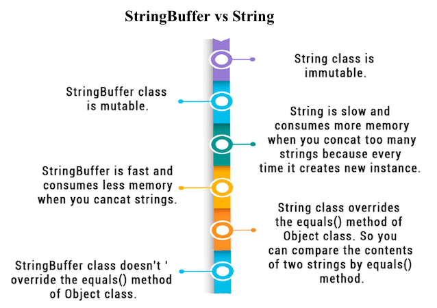 String vs StringBuffer