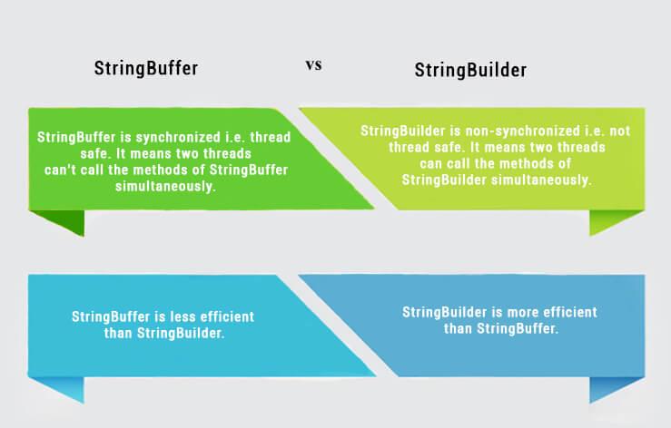 StringBuffer vs. StringBuilder in Java