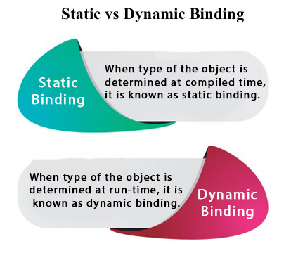 Static Binding and Dynamic Binding in Java - Javatpoint