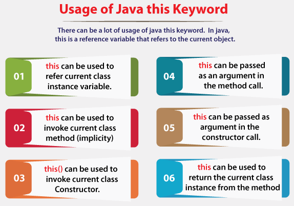 Usage of Java this keyword