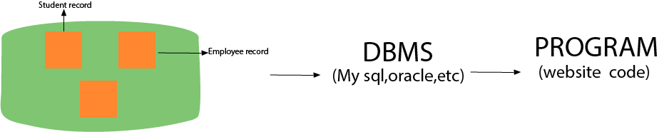 Top 52 DBMS Interview Questions - javatpoint