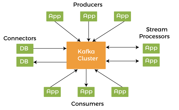 Top 35+ Most Asked Kafka Interview Questions and Answers