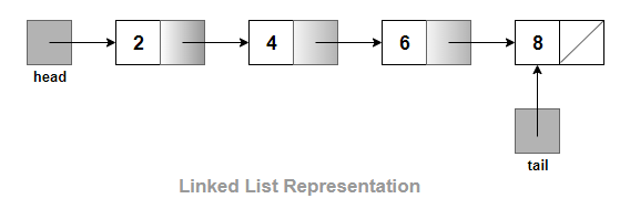 Linked List Interview Questions