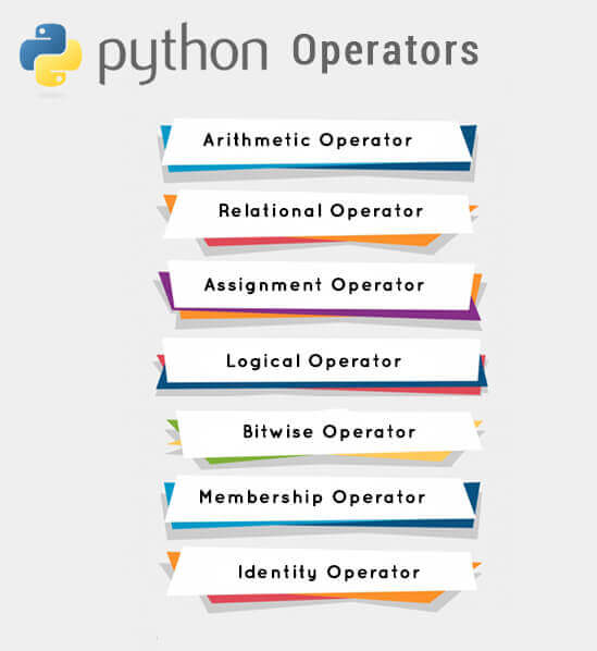 Python Operator Interview Questions