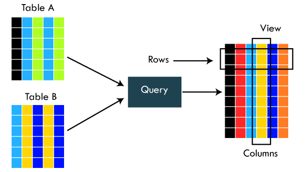 SQL Interview Questions - javatpoint
