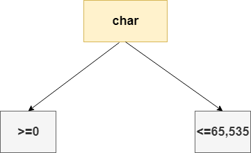 Java char keyword