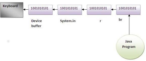 Java Buffer reader class 1