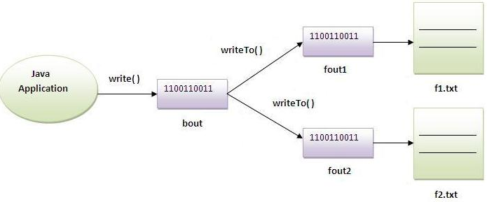 Java Byte array output stream class 1
