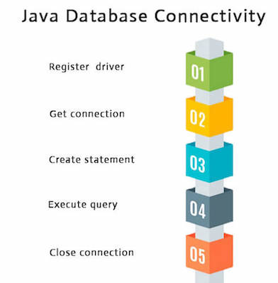 Java Database Connectivity Steps