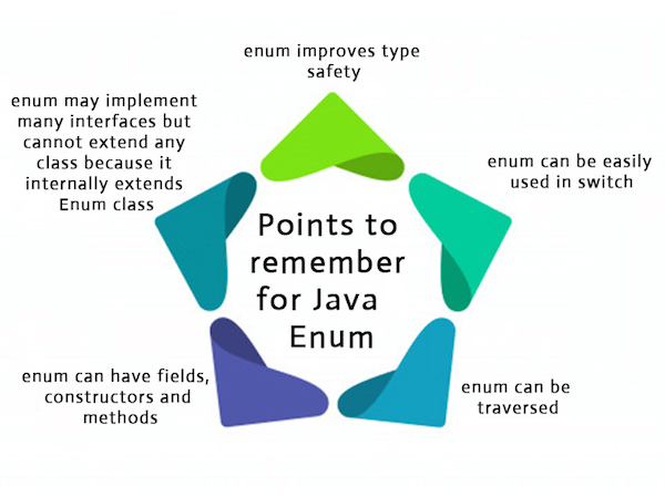 Java Enum Points