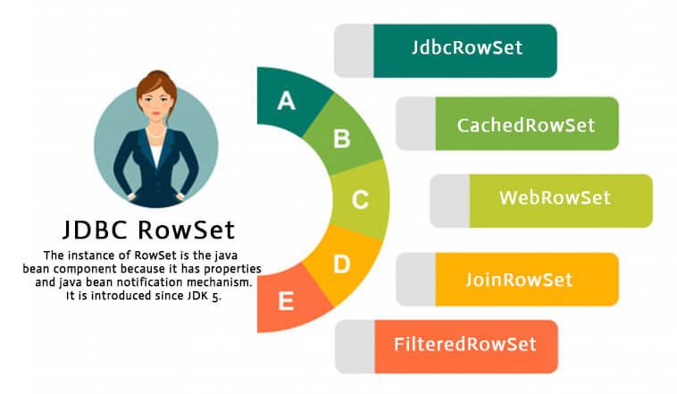 Java Rowset