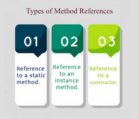 Types of Java Method References