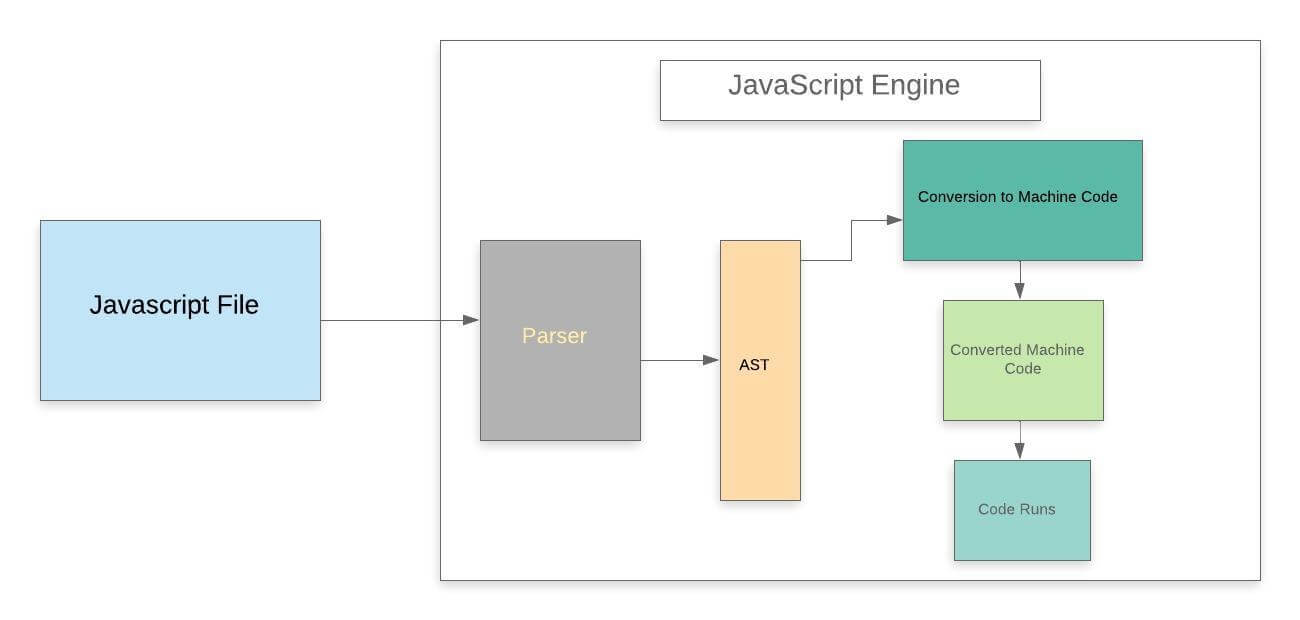 How does JavaScript Work