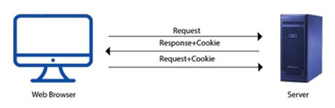 Html Cookies