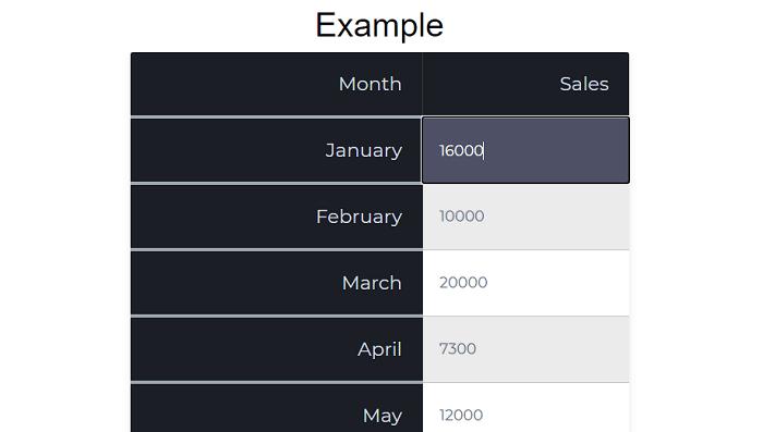 JavaScript editable table