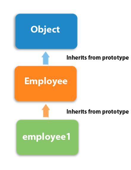 JavaScript oops Prototype Object