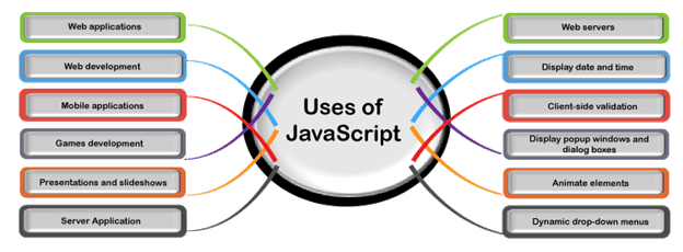 What are the uses of JavaScript