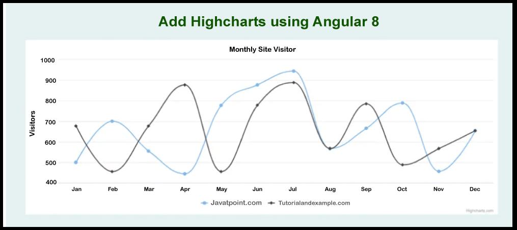 Add Highcharts using Angular 9/8