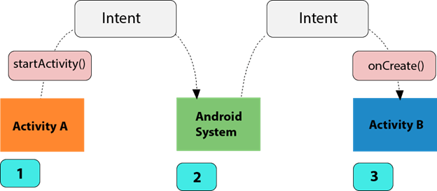 Kotlin Android Explicit Intent