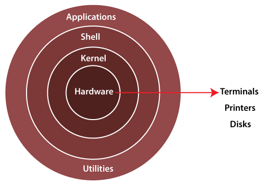 Architecture of Linux
