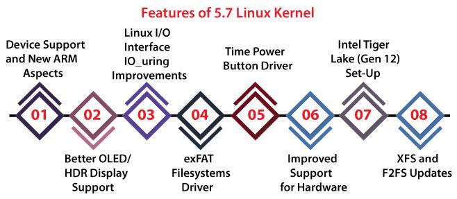 Latest Kernel Linux Version