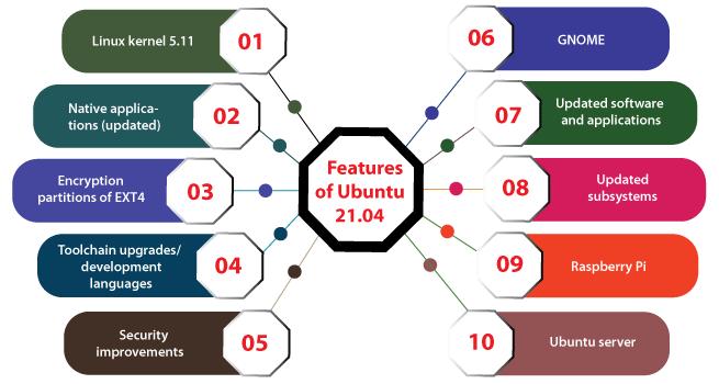 Latest Release of Ubuntu