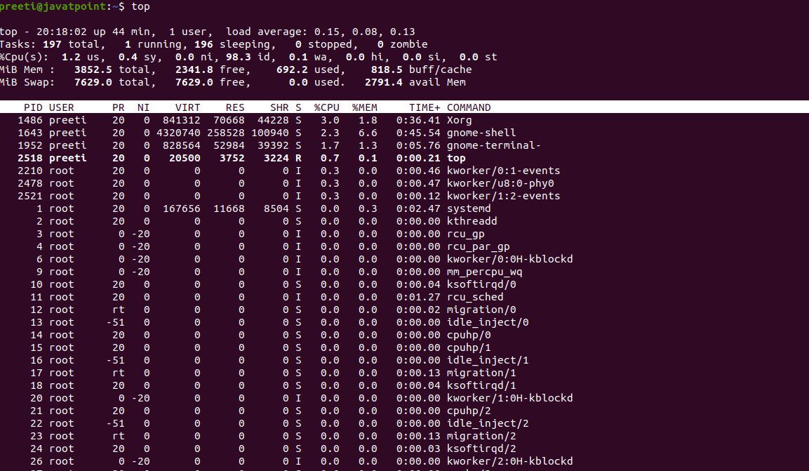 Linux Process Memory Usage