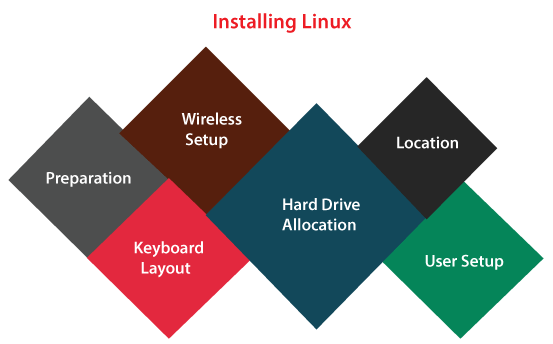Difference Between Linux and Ubuntu