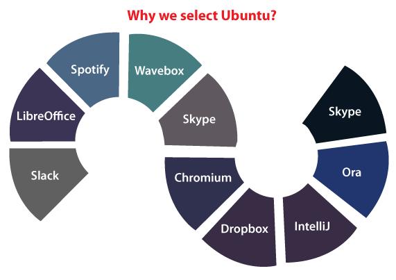 Ubuntu Bootable USB
