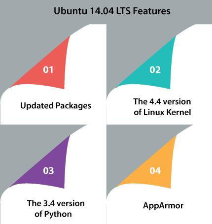 Ubuntu LTS