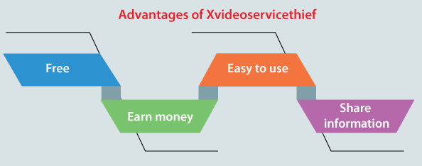 X videoservicethief Ubuntu 18 command