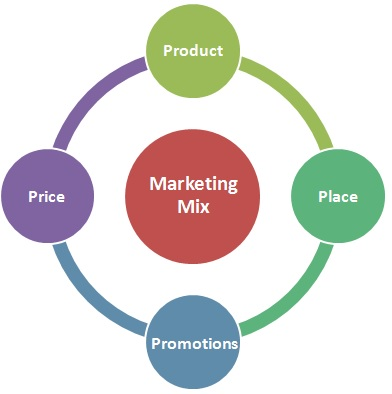 Four P's of Marketing Mix