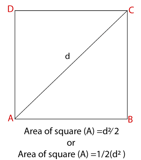 Area of Square