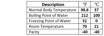 Fahrenheit to Celsius