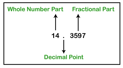 Fraction to Decimal