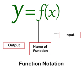 Function in Math