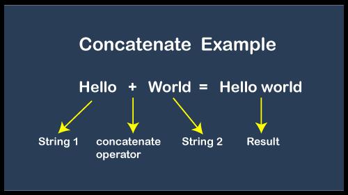 Concatenate Meaning