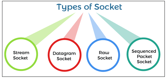 Socket Meaning