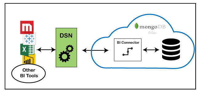 MongoDB BI connector