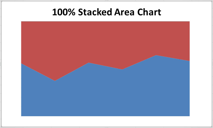 Area Chart in Excel